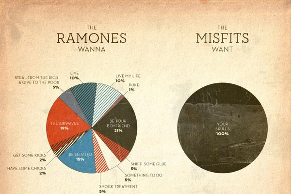 The Ramones Music Tv Tropes